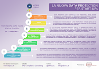 Privacy e GDPR per le Start-Up